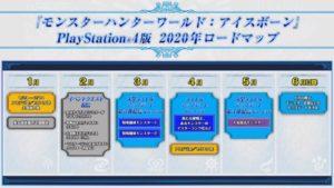【アイスボーン速報】ロードマップが公開されました!モンハンフェスタ大阪会場19-20スペシャルステージまとめ!